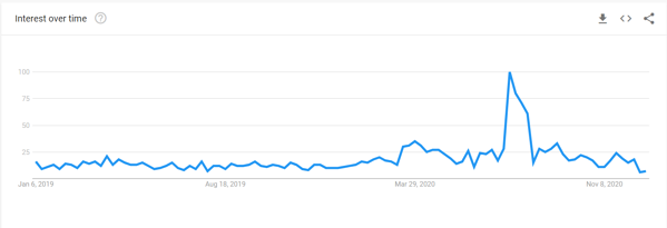 google-trends-support-local-2020